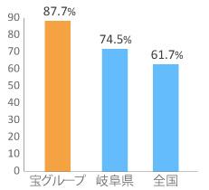持ち家率のグラフ